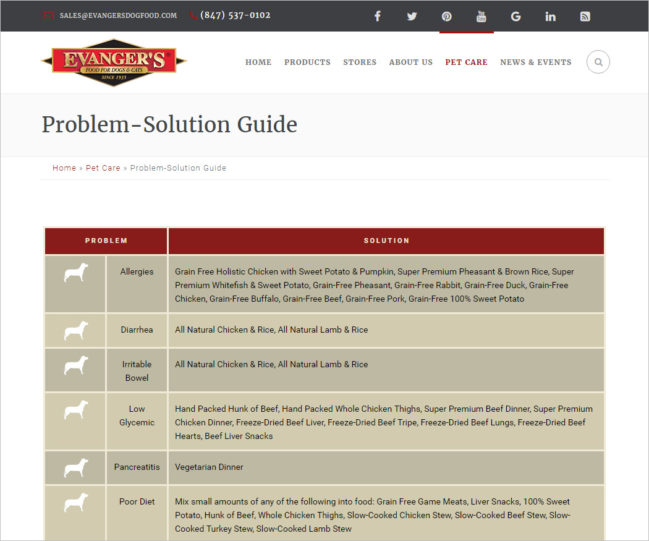 Evanger's Dog Food - Photo of Solutions Page